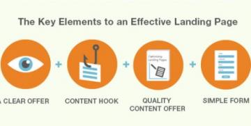 The Truth About Landing Pages And Why They Are Critical