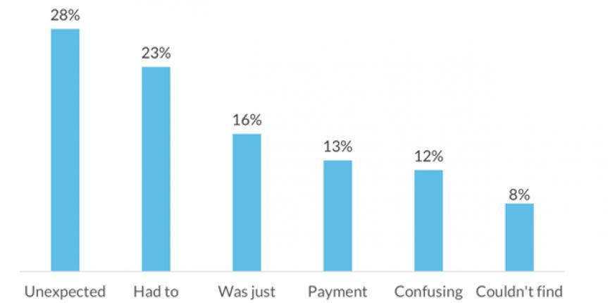 improve-online-sales
