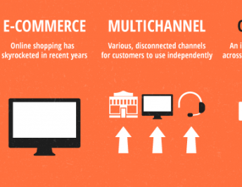 Omnichannel Sales To Improve Retail Sales
