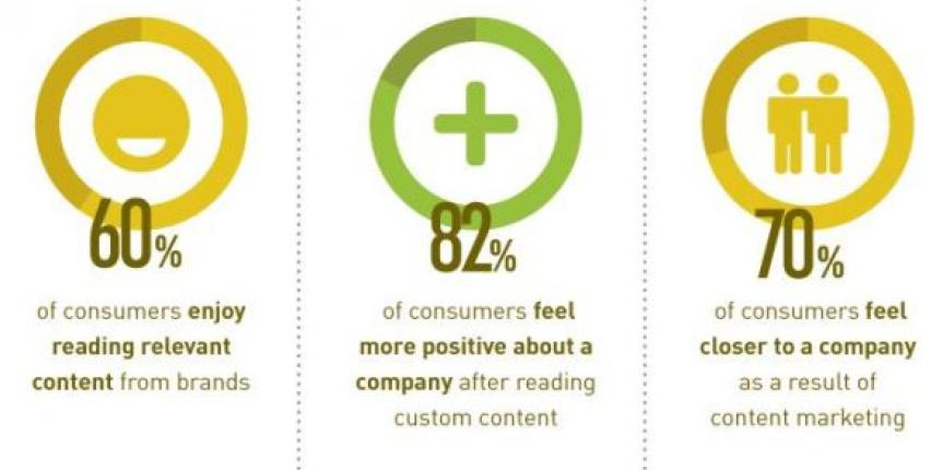 content-marketing-facts