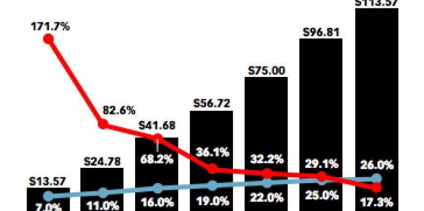 US-mcommerce-sales