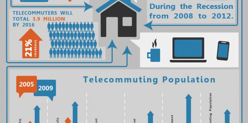 telecommuting-statistics