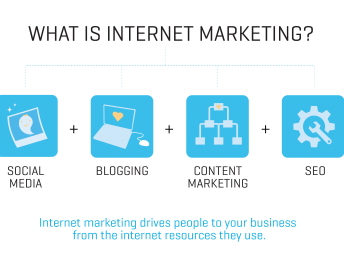 What Is Internet Marketing For Skin Care Brands?