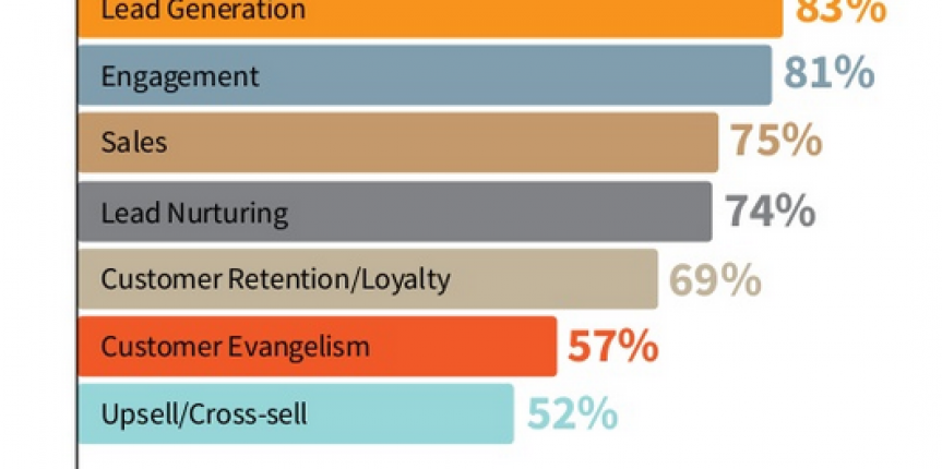 content-marketing-benefits