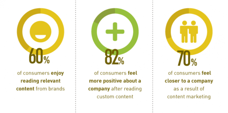 benefits-content-marketing
