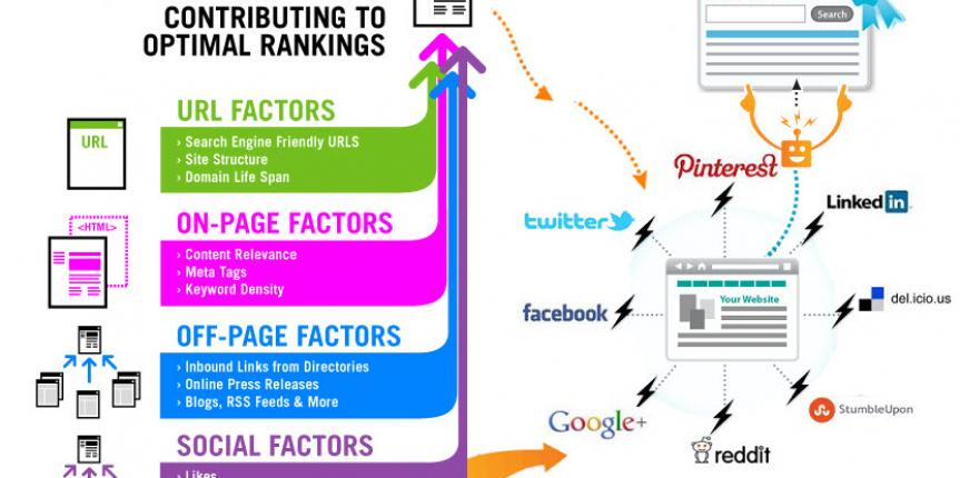 retail-marketing-factors