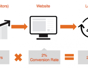 10 Reasons Websites Don't Generate Leads
