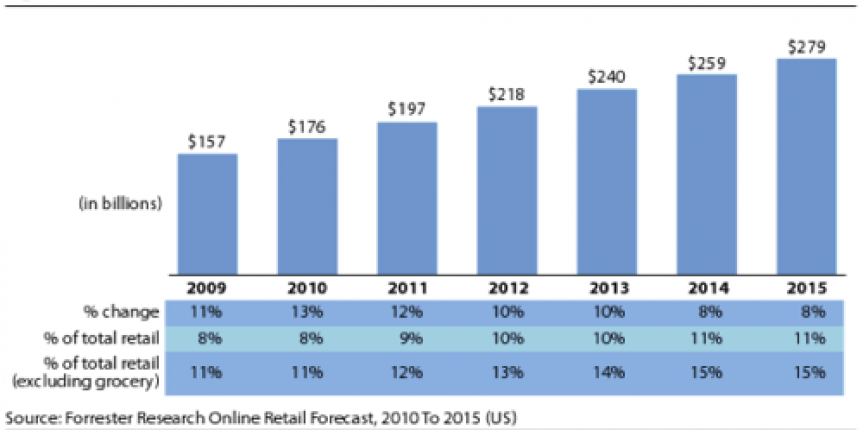 The Fast Growth Of The Online Retailing Industry