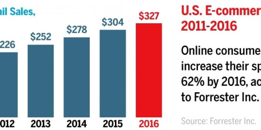 us-e-commerce-sales